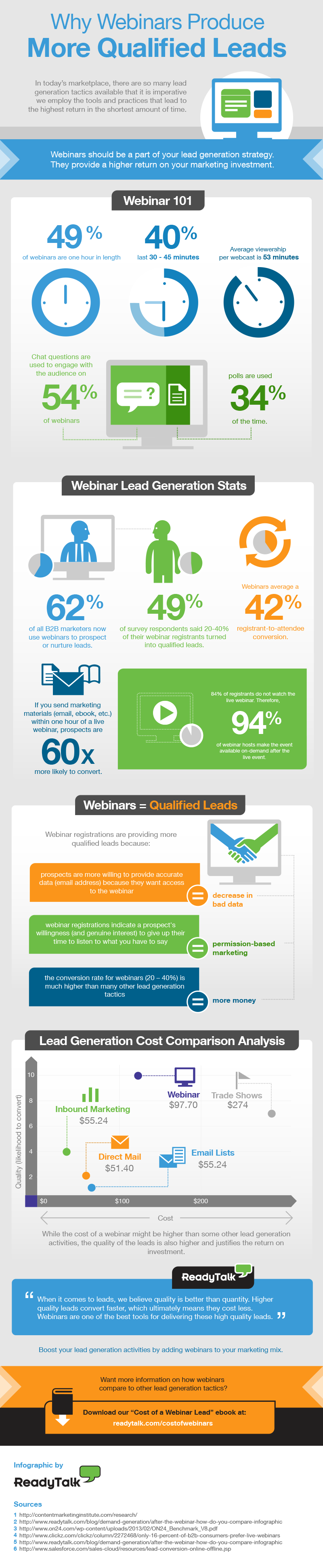 Webinars produce more qualified leads - Infographic